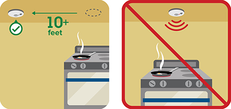 A two-part pictograph shows the proper 10 feet needed between a stove and a fire alarm, and then incorrect position of a fire alarm over a stove.