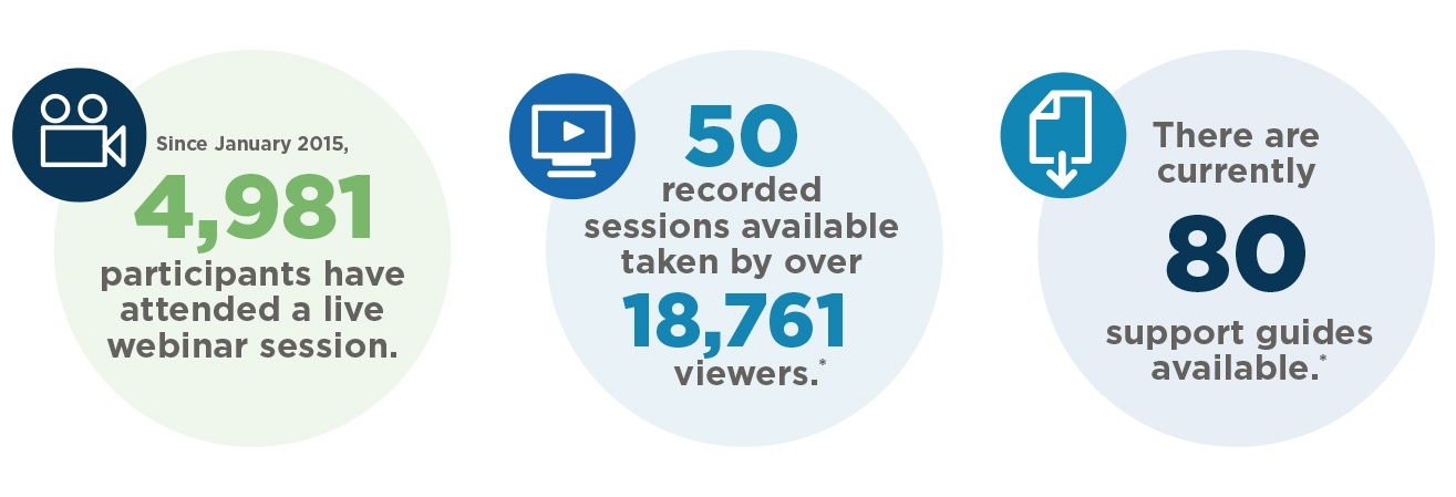 An infographic shows 4,981 participants have attended a live webinar session since January 2015; 50 recorded sessions available taken by more than 18,761 viewers; and there are currently 80 support guides available.