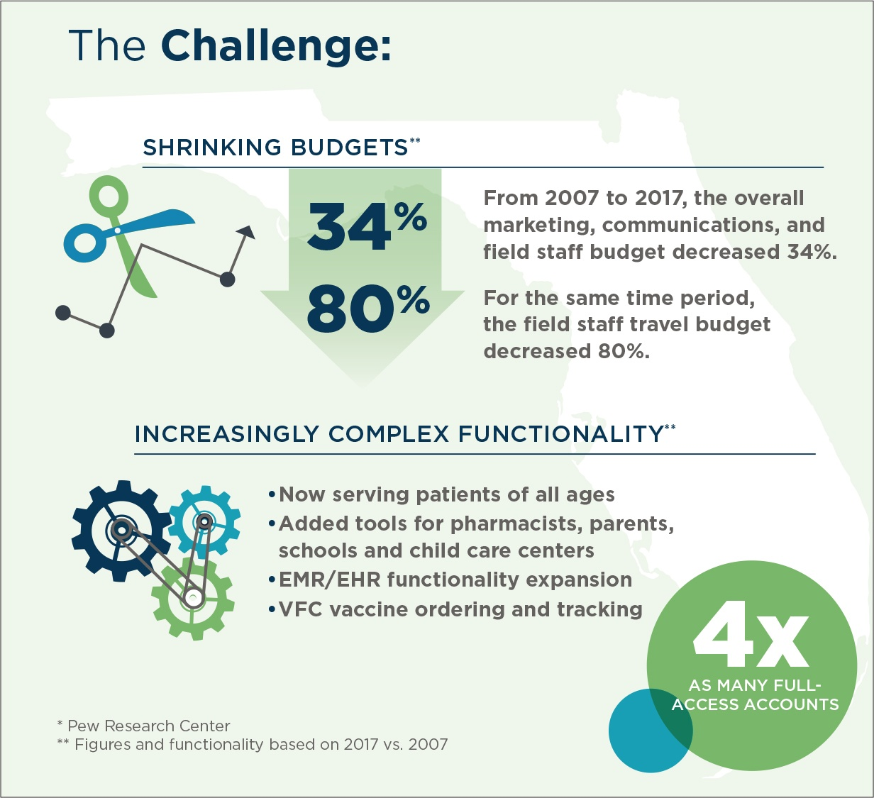 An infographic shows how budgets shrank from 2007 to 2017, but Brunet-García created more functionality.