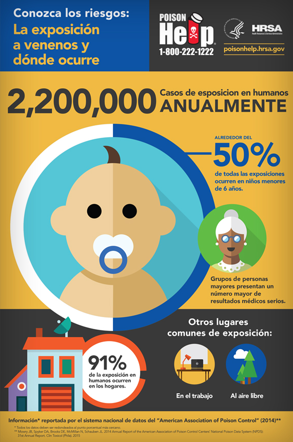 infographic about where poison exposure strikes in Spanish