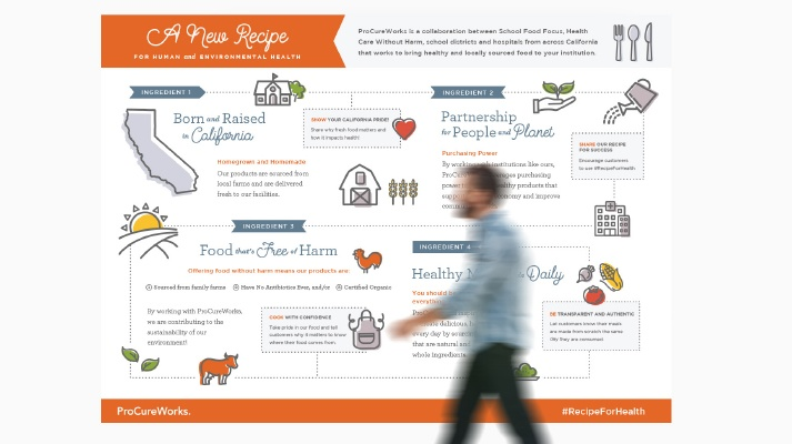 A man walks by a large infographic showing the ProCure Works farm to table process.