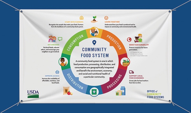 USDA Community Food System banner.