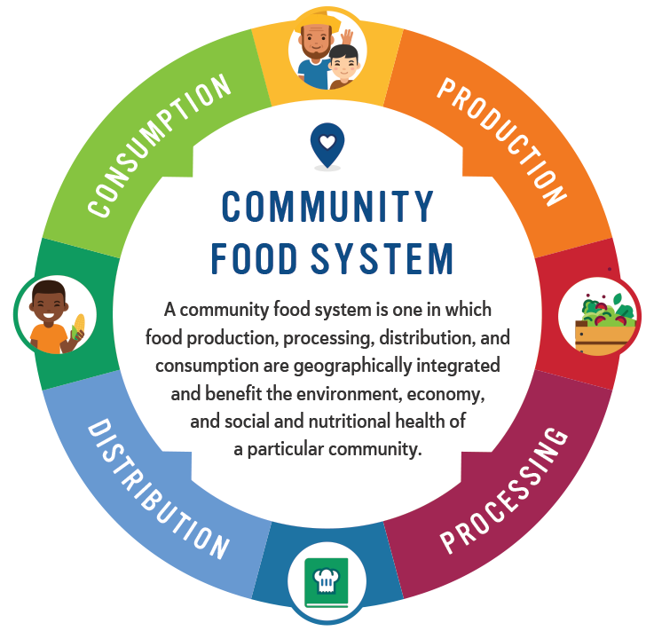 A community food system is one in which food production, processing, distribution and consumption are geographically integrated and benefit the environment, economy, and social and nutritional health of a particular community.